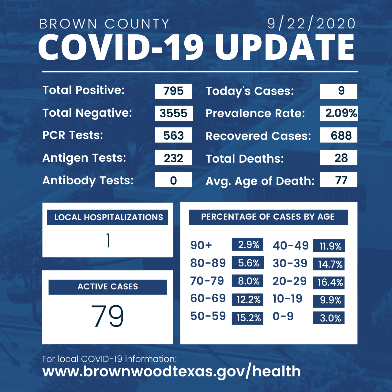 Brown County Health Department Update 9-22-2020