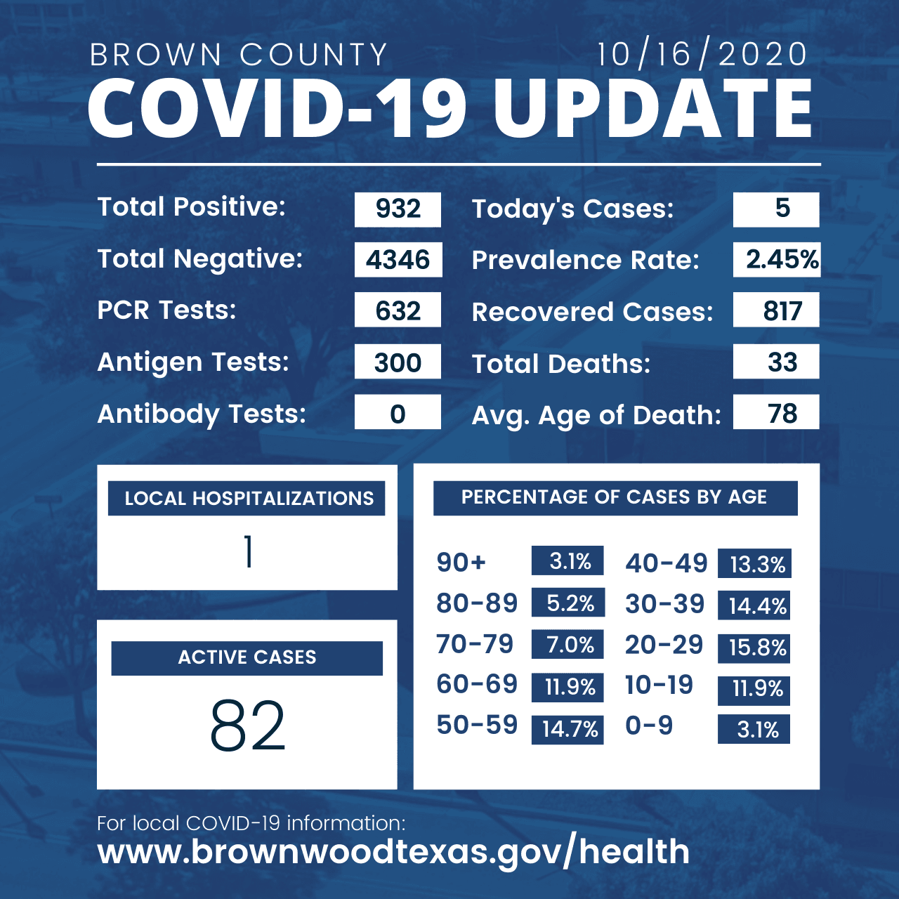 Brown County Health Department Update 10-16-2020