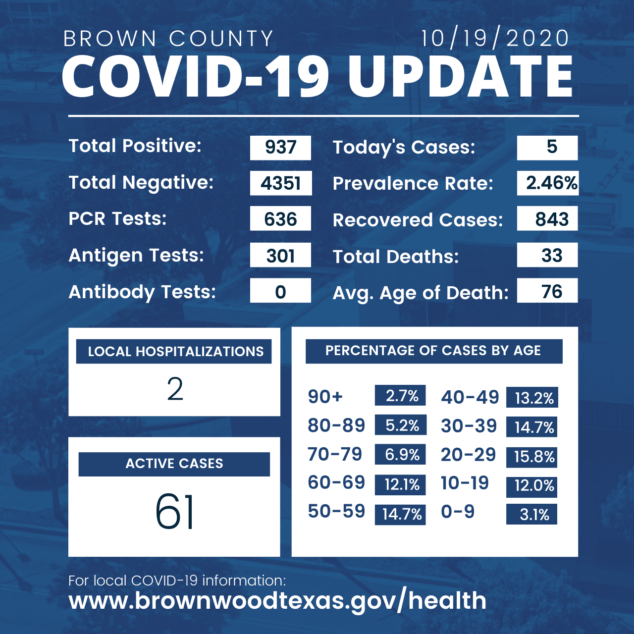 Brown County Health Department Update 10-19-2020