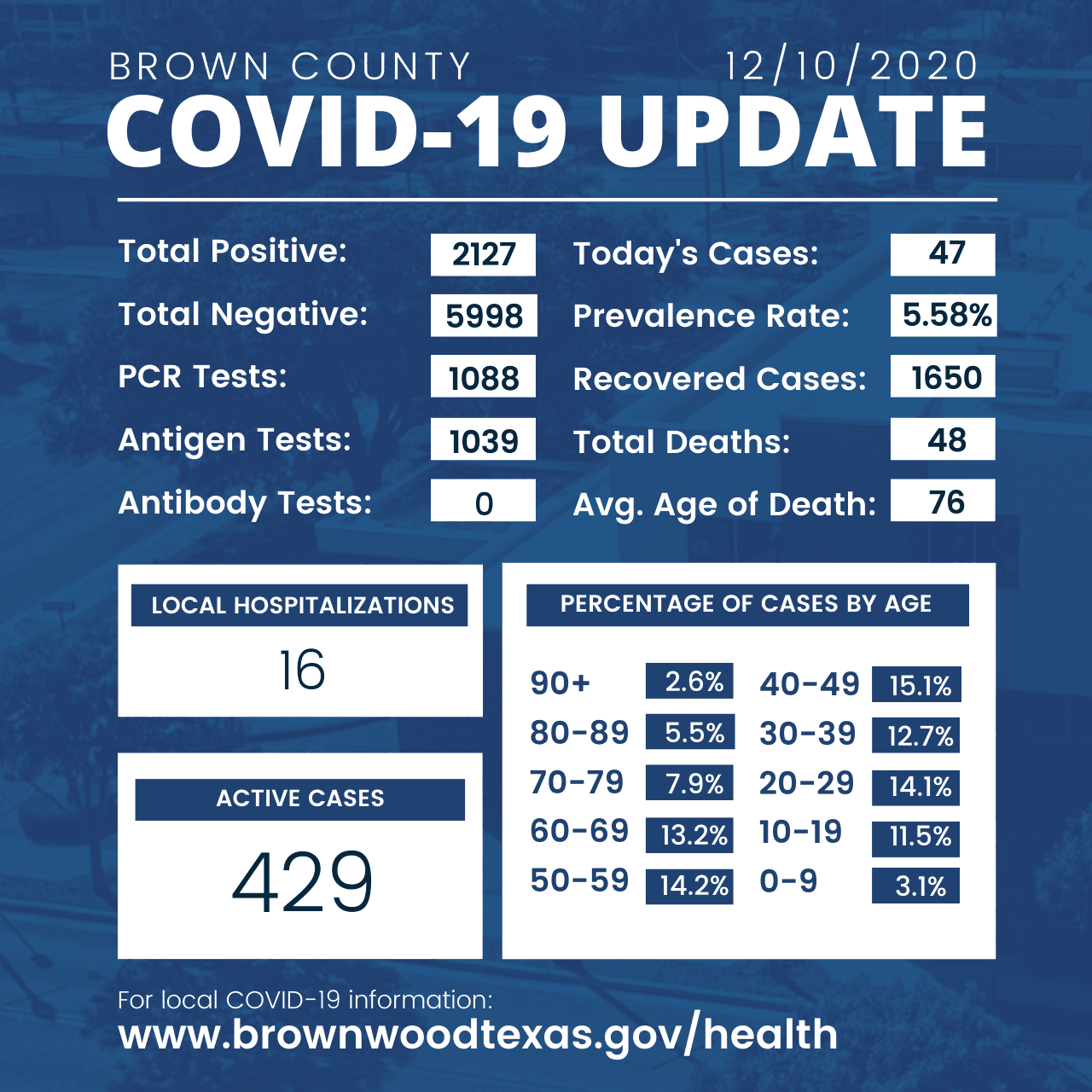 Brown County Health Department Update 12-10-2020