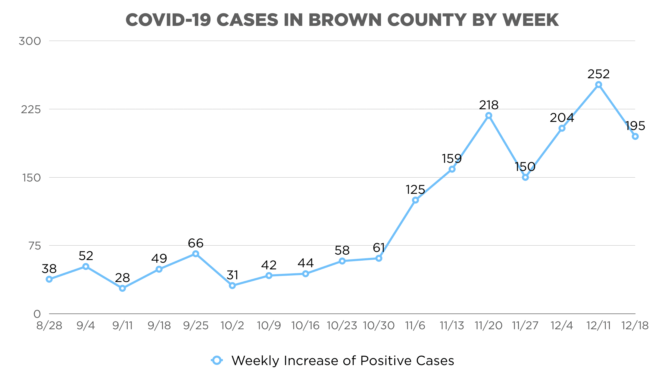 Brown County COVID-19 Cases by Week