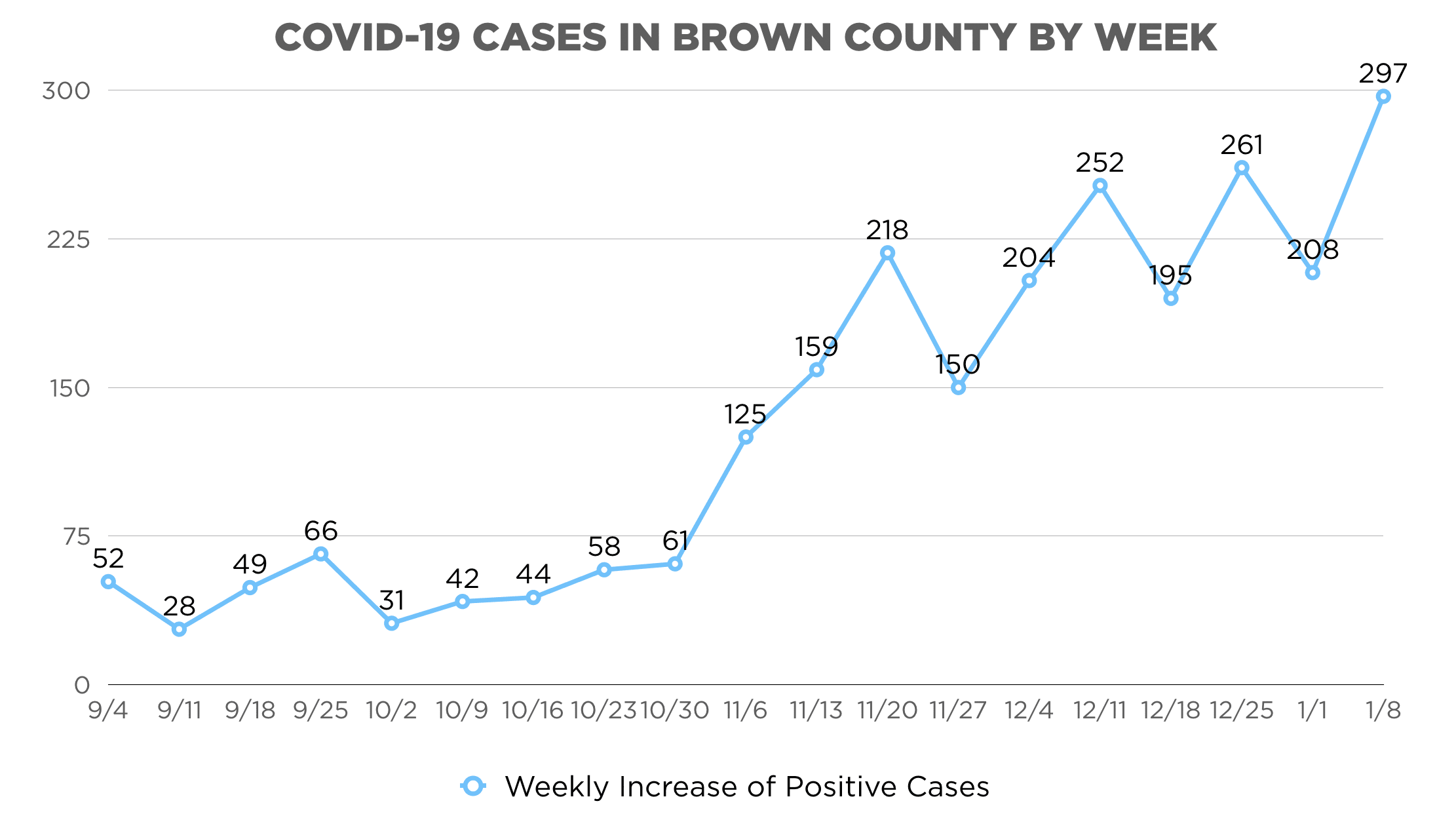 COVID-19 Cases Weekly Graphic
