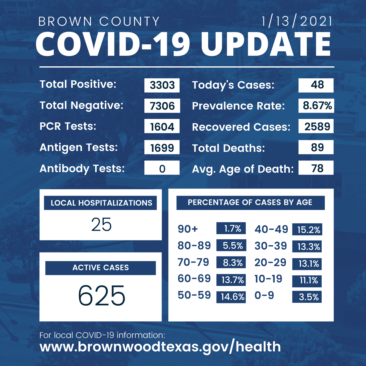 Brown County Health Department Update 1-13-2021